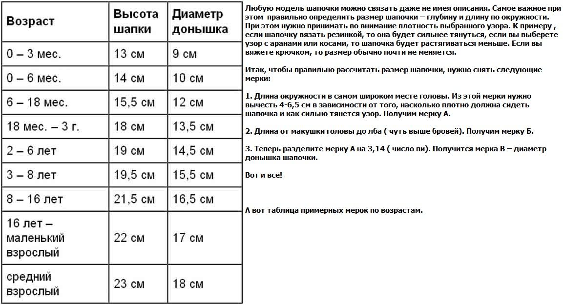 Вязание таблица размеров для шапок 229